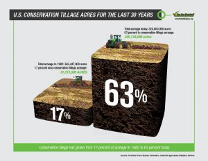 Sustainability Infographic Conservation Tillage